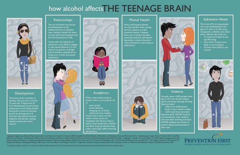 thesis on teenage alcoholism Transcript of teenage alcoholism a substance-use disorder in which the sufferer has problems managing how much alcohol they drink and their lives as a result what is alcoholism research question how can alcohol affect a teenagers body.